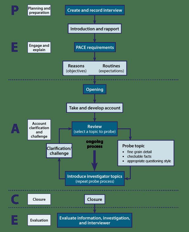 Investigation-Peace-model